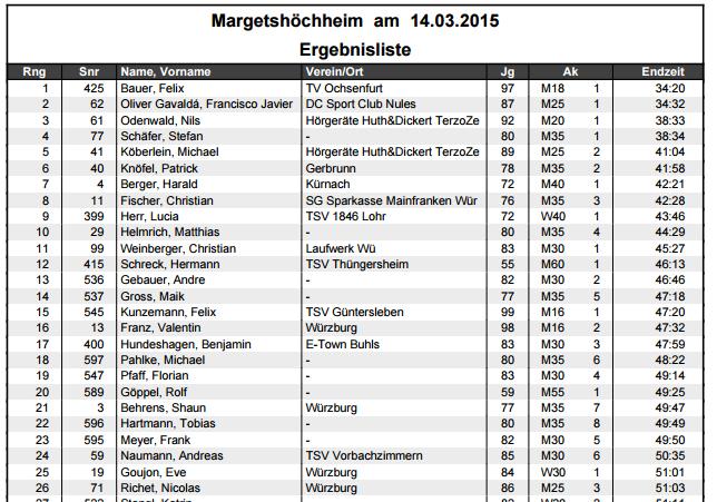 Ergebnisse Gedächtnislauf 2015