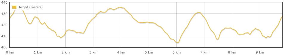 Streckenverlauf Profil